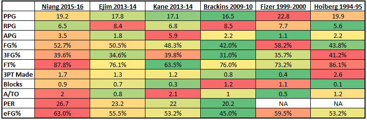 compare stats