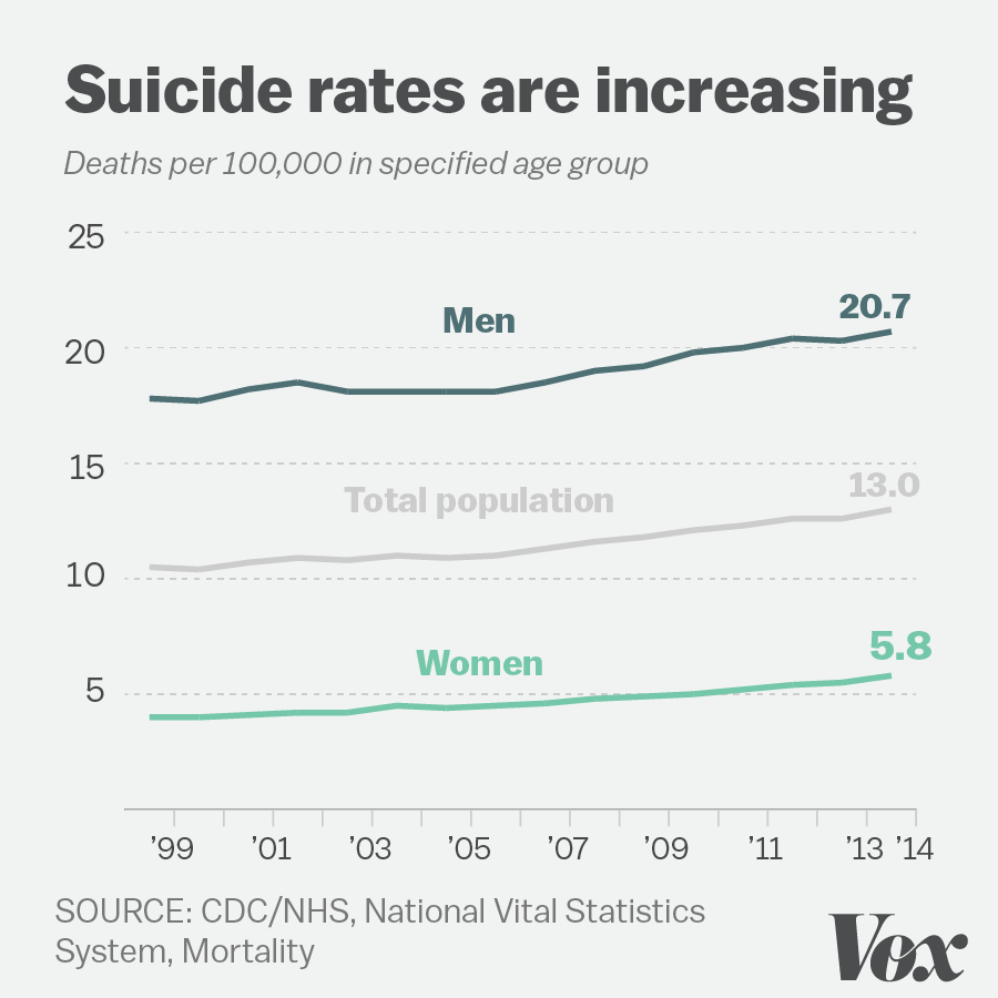 line graph of suicide rates increasing from 1999 to 2014