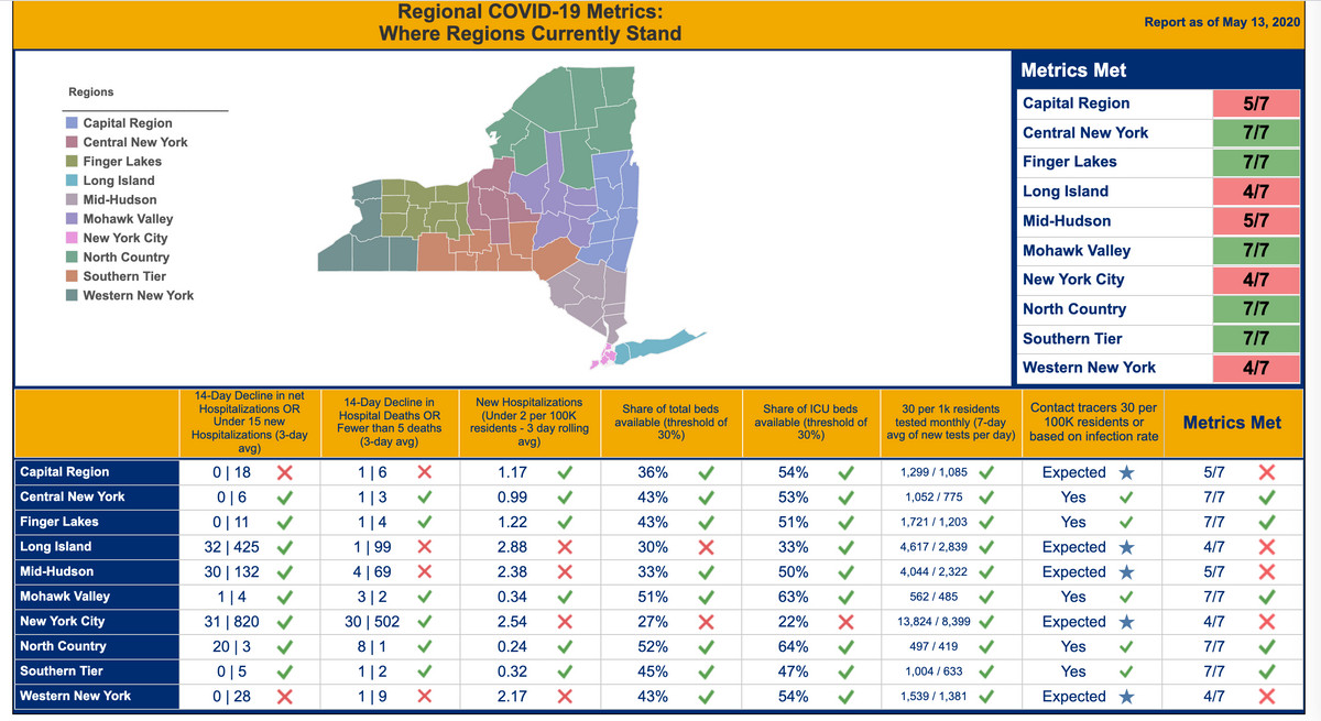 New York State's regional reopening dashboard. New York City still fell short of the criteria as of May 13.