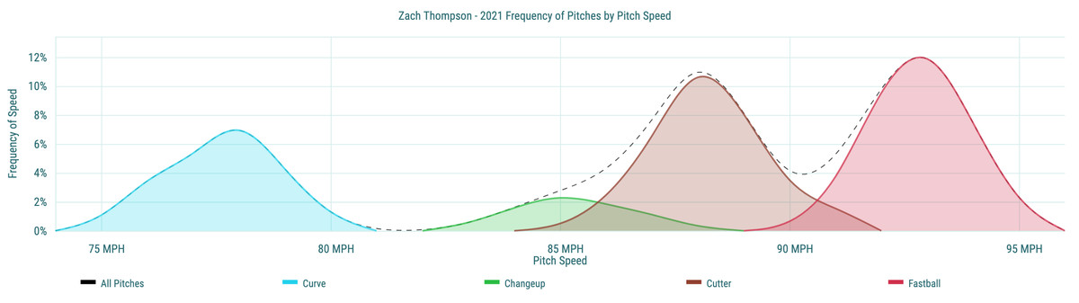 Zach Thompsonv- 2021 Frequency of Pitches by Pitch Speed