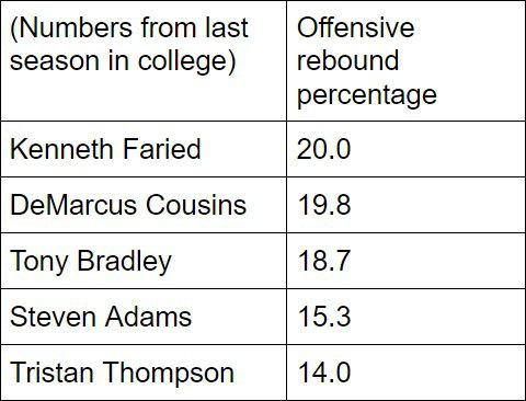 Numbers courtesy of Basketball-Reference.com