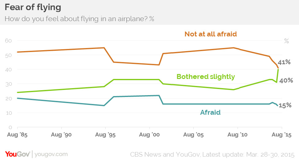 YouGov fear of flying