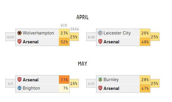 Arsenal's odds for finishing in the top four and winning the Europa