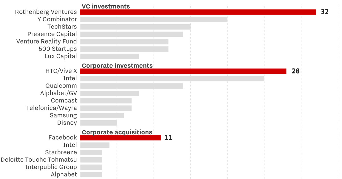 These are the companies investing most aggressively in AR