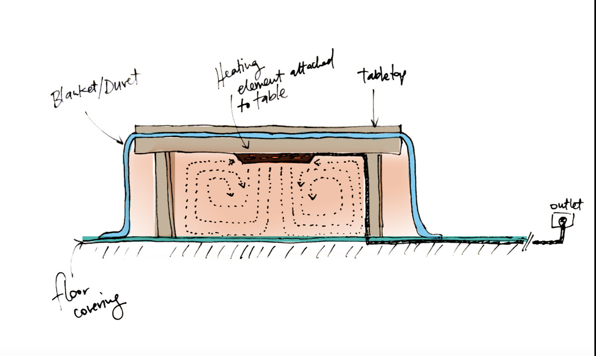 A rendering of a low wooden table covered by a blue blanket with a heating element, with dotted lines under the table representing heat trapped underneath.