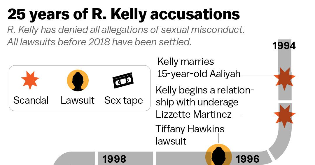 R  Kelly accusations: criminal charges, the alleged sex cult
