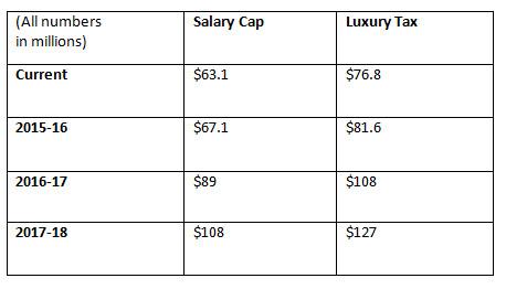 SalaryCapIncrease
