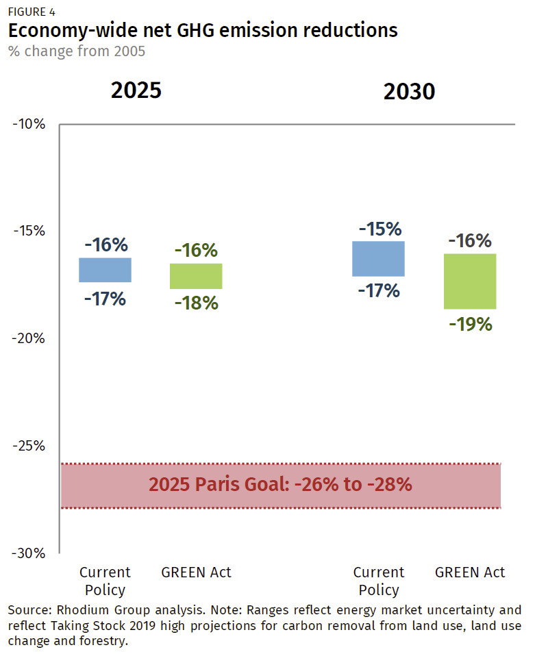 green act net ghg emissions