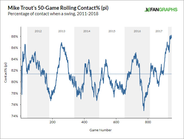 Mike Trout's 50-game rolling contact% (pi)