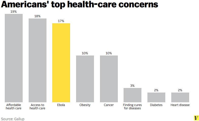 Americans health concerns