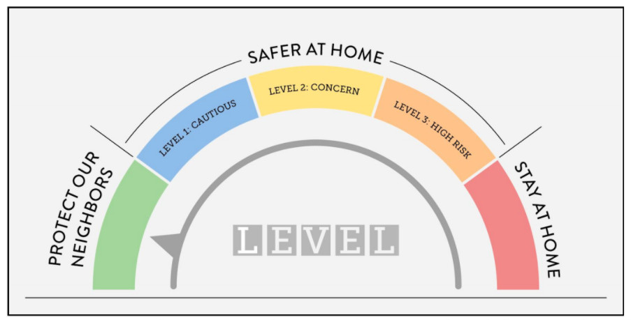 Color-coded graphic of half-circle dial showing the five levels of restrictions.