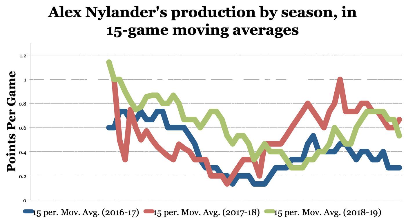 Alex Nylander trade: How Anders Sorensen gave the Blackhawks