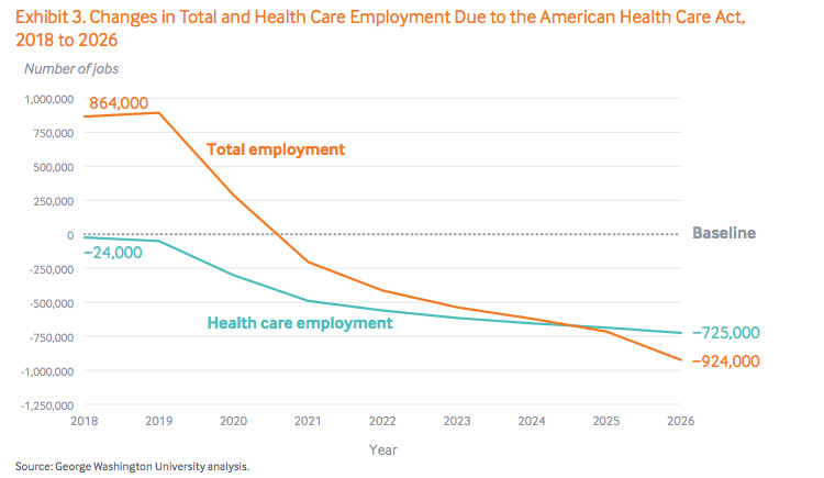 Changes in total and healthcare employment due to the American Health Care Act 2018-2025