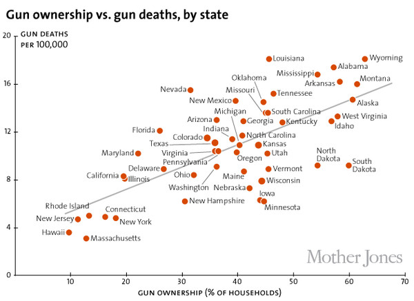 Gun ownership tightly correlates with gun violence.