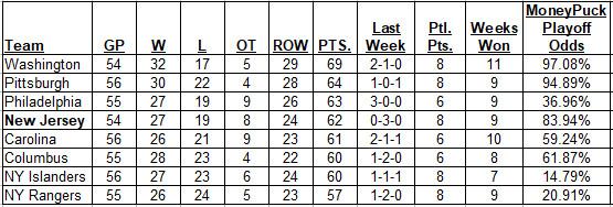 2-11-2018 Metropolitan Division Standings