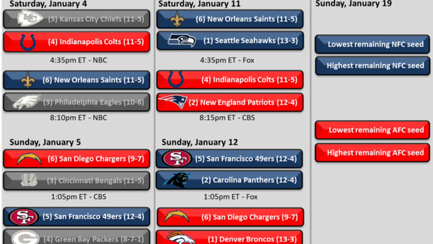 Nfl Playoff Schedule And Bracket 2014 Saints Chargers Colts And 49ers Advance To Divisional Round Canal Street Chronicles