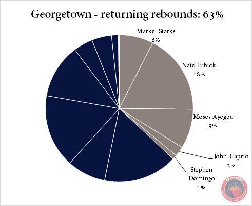 Georgetown returning rebounds