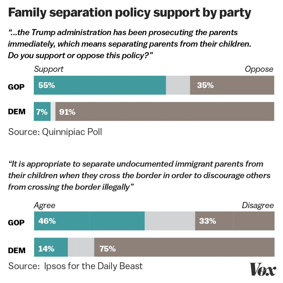 family separation, immigration, border, polling,