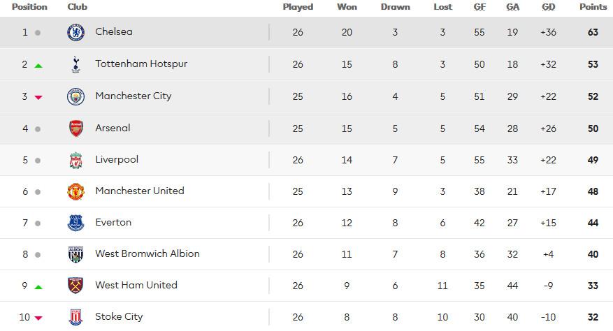 Premier League table - 03.03.2017