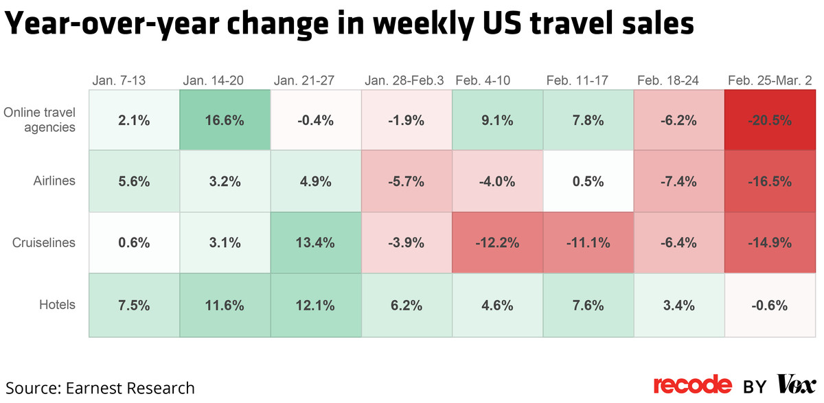 Chart: Year-over-year change in weekly US travel sales.