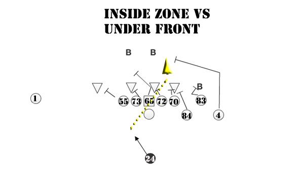 inside zone 2