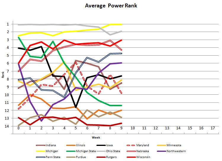 Power Poll Graph