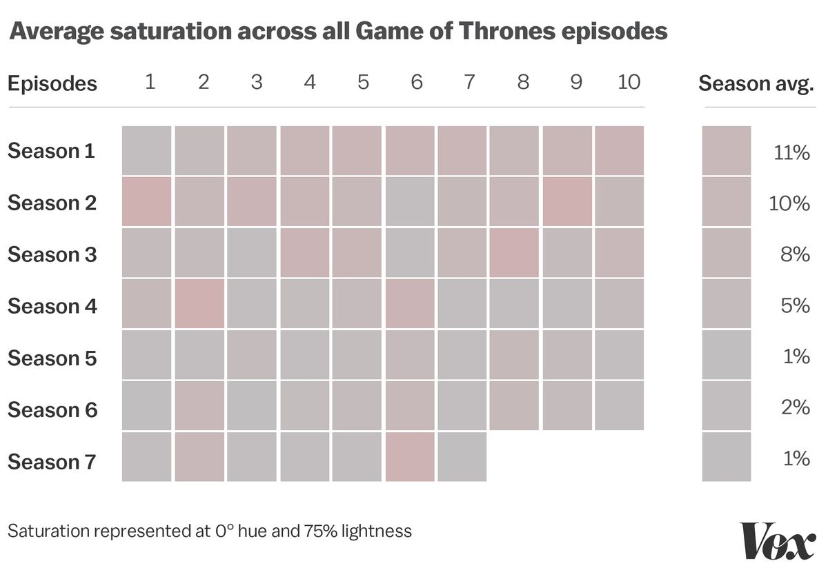 And One Aspect Of Game Thrones Color Has Remained Consistent Throughout The Entire Series It Always Been Incredibly Dark