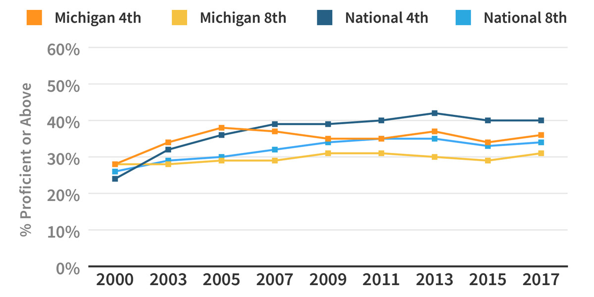Here's how Michigan reading scores compare to the national average.