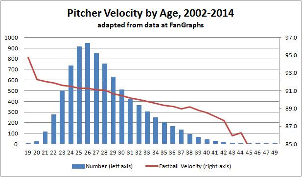 Pitcher Velocity