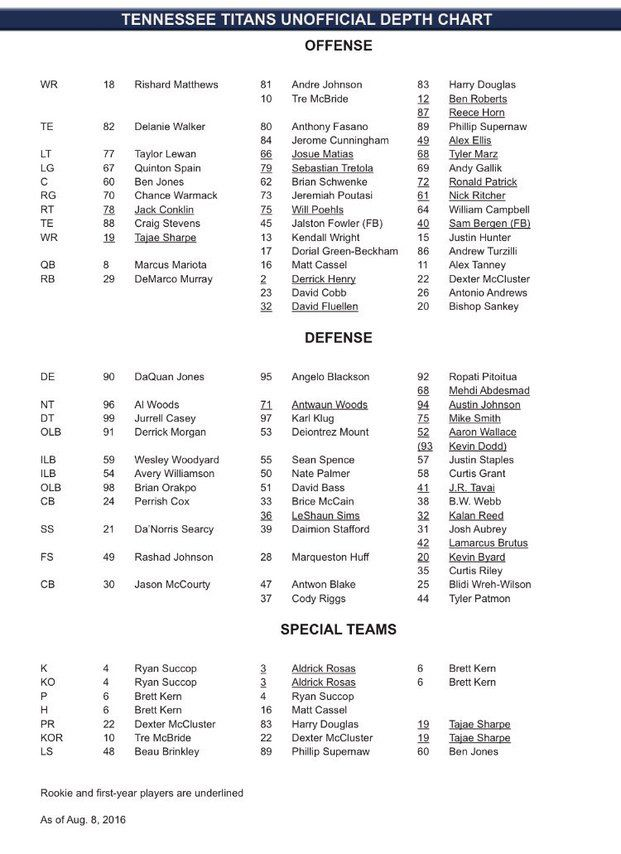 There Wasn T Anything Too Shocking About It But Were A Of Things That Jumped Out Take Look At The Depth Chart Below