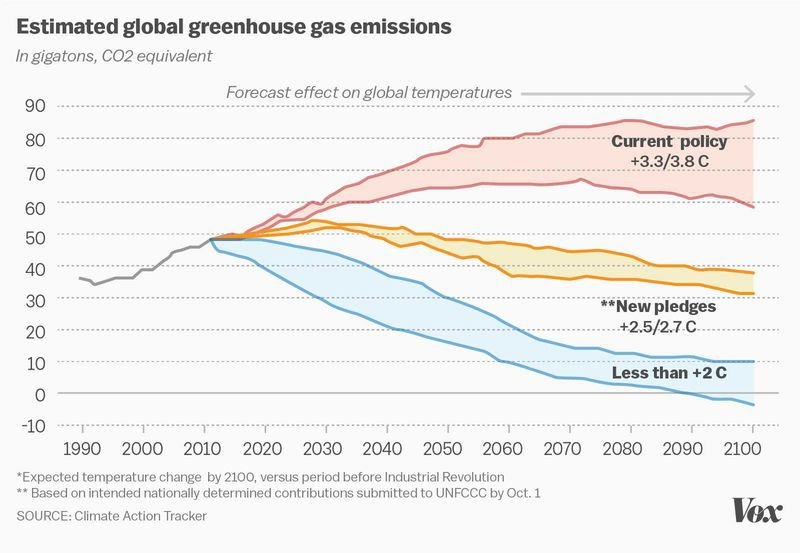 4 Things To Know About The Paris Climate Agreement Vox