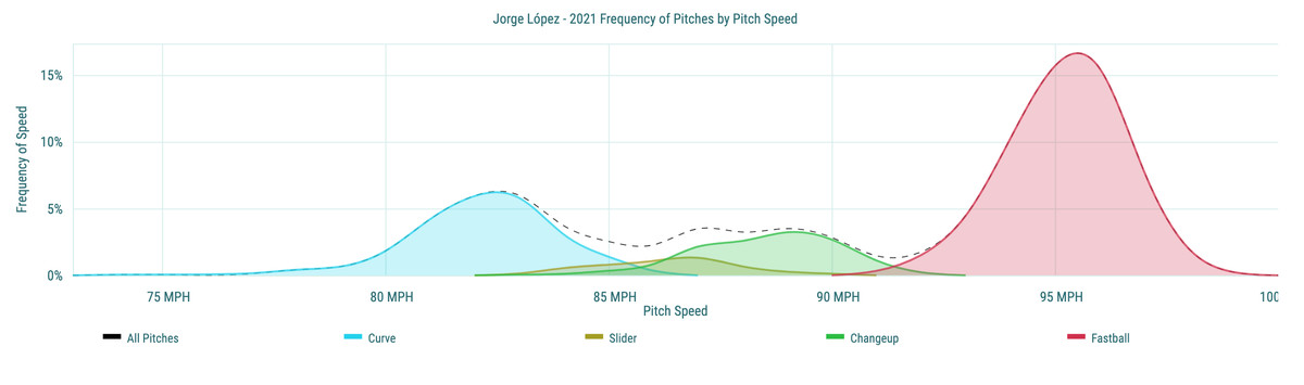 Jorge López- 2021 Frequency of Pitches by Pitch Speed