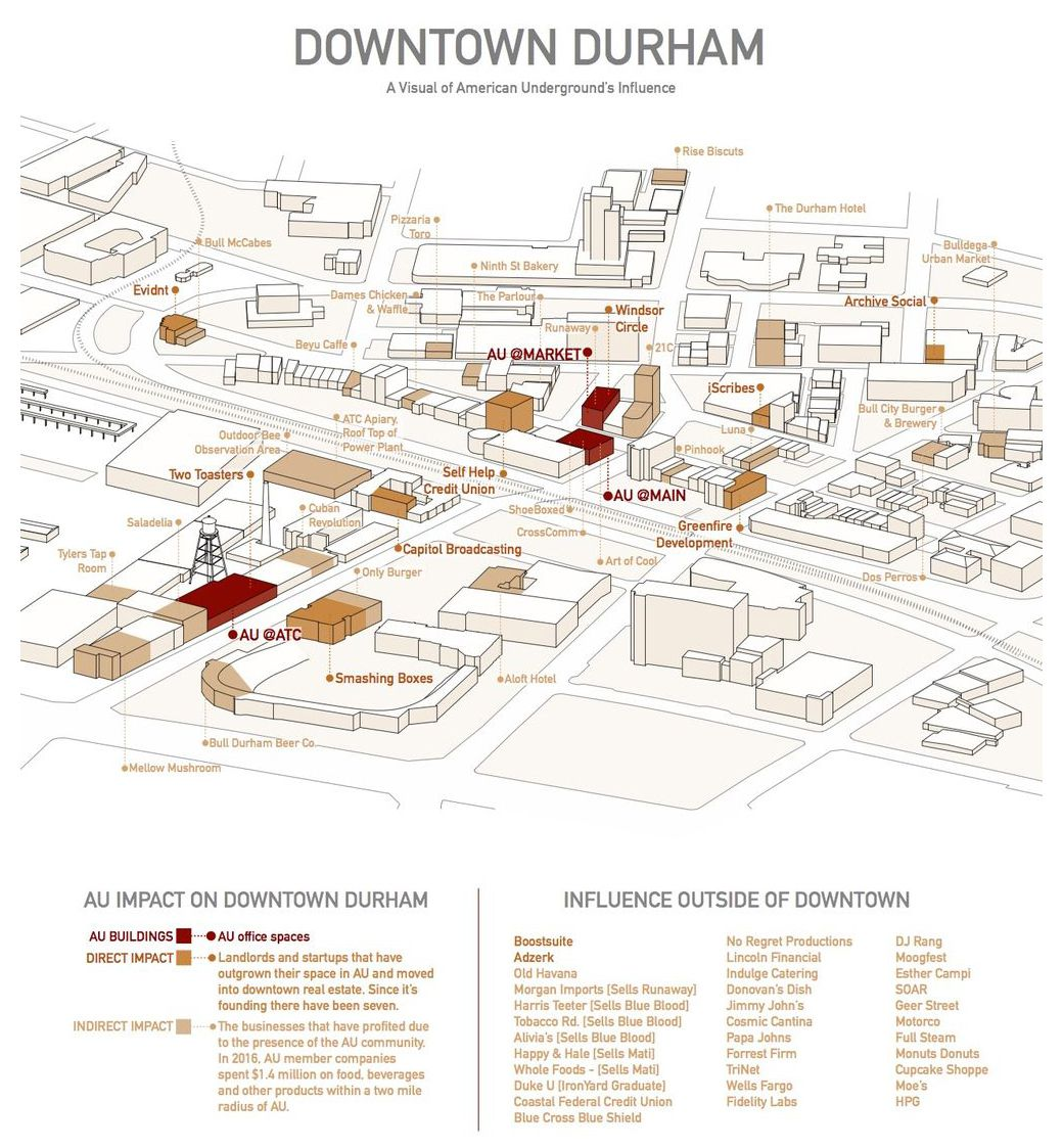 A graphic from the Thriving Cities report showing the impact of American Underground on downtown Durham