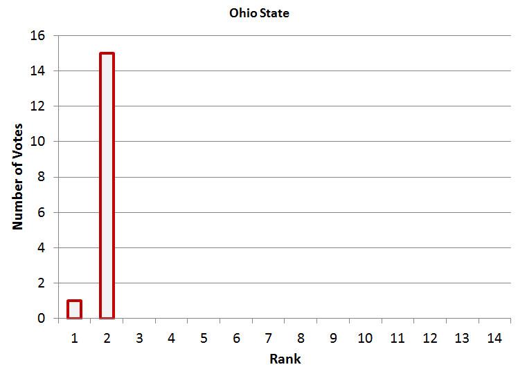 OSU Power Poll