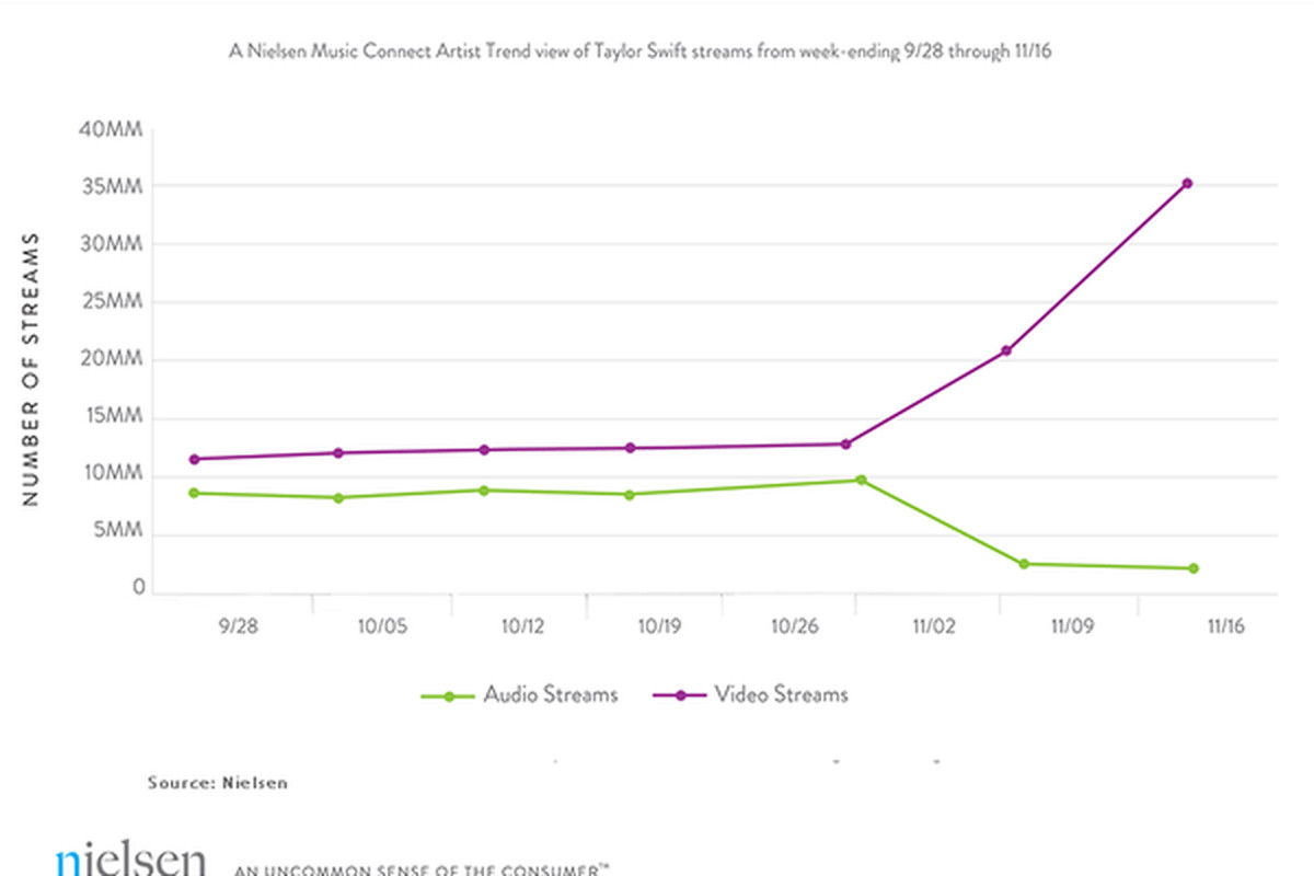 This Nielsen chart shows Swift's pull from Spotify