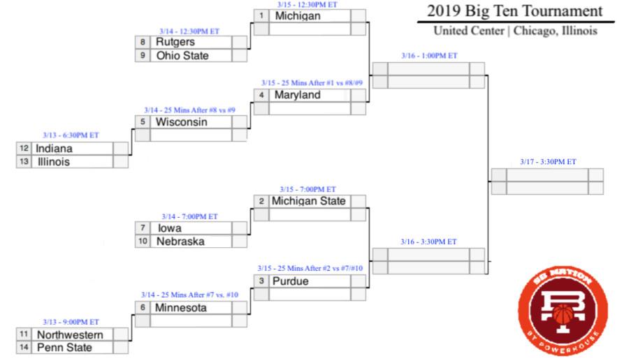 131 Big Ten Tournament Bracketology Michigan And MSU