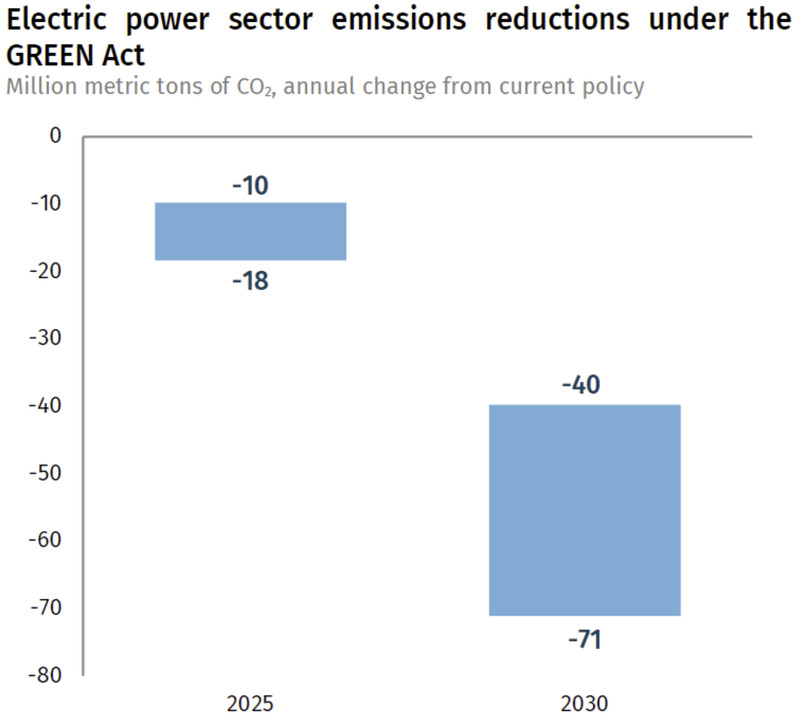 the green act emission reductions