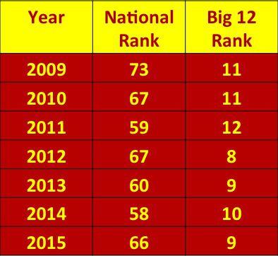 Rhoads recruiting rankings