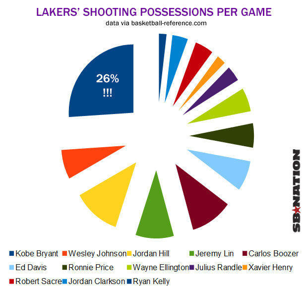 Lakers Cake Chart