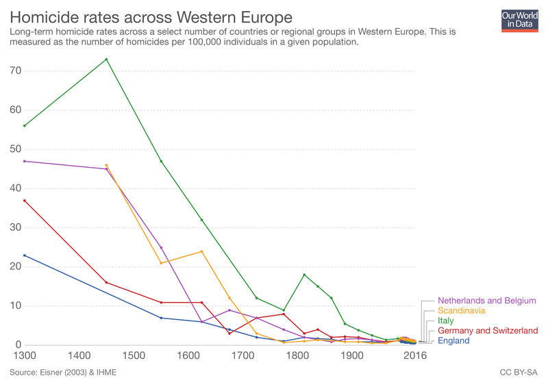 The decline in homicide rates in Western Europe, from 1300 to 2016.