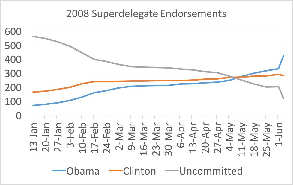 Superdelegates in 2008