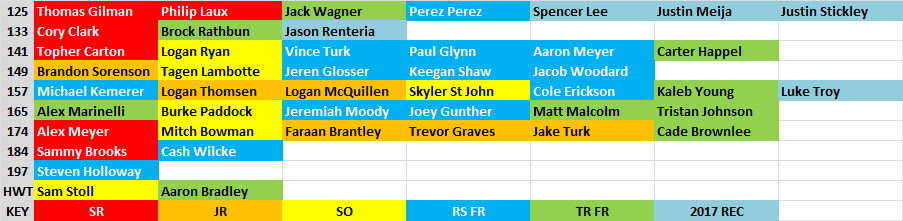 2016-17 ia wres depth chart