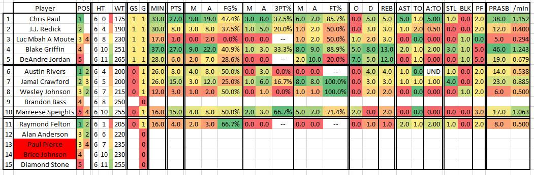 2016 2017 Regular Season Game 03 UTAatLAC Clippers Roster
