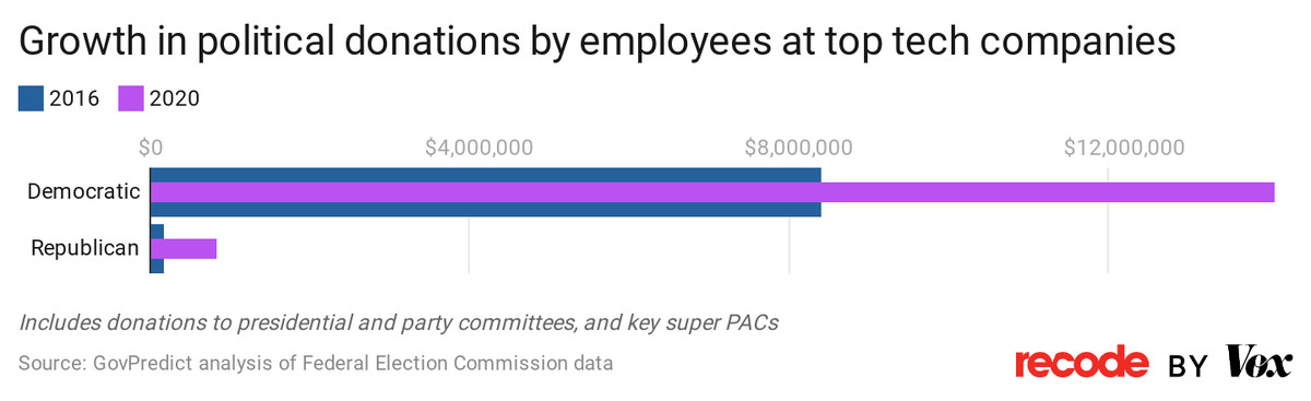 Chart: Growth in political donations by employees at top tech companies