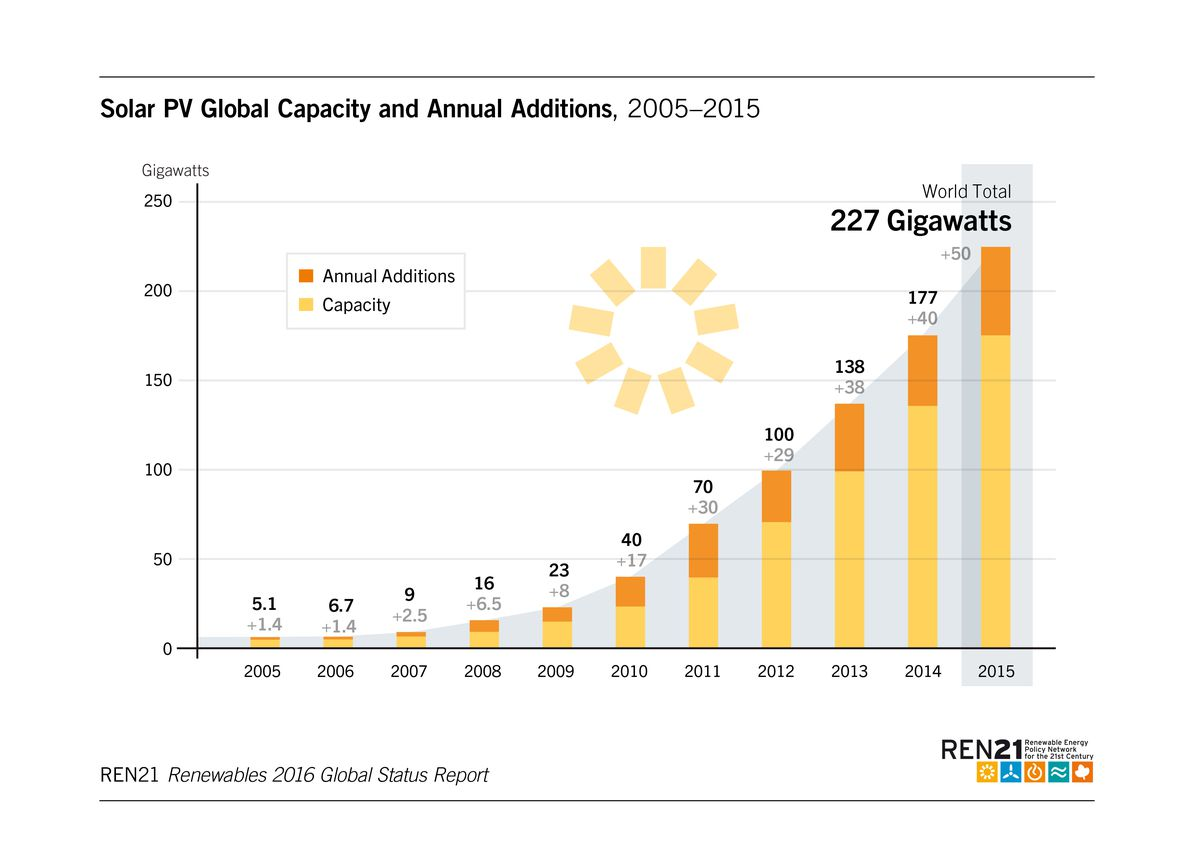 solar pv capacity and additions