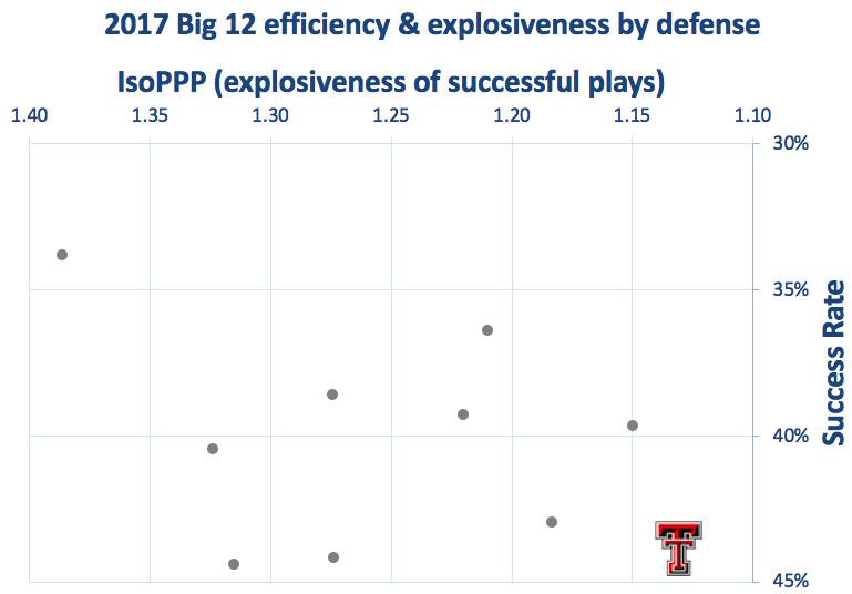 2017 Texas Tech defensive efficiency & explosiveness