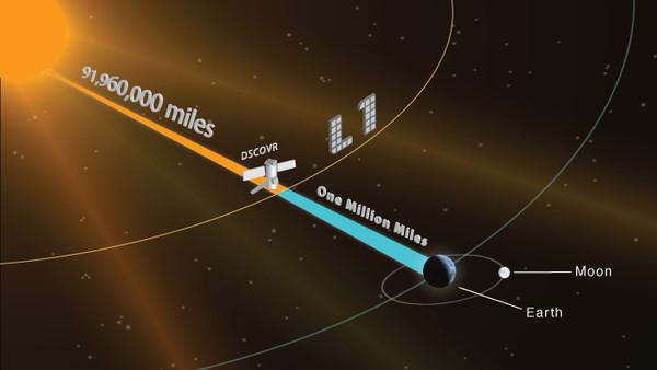 DSCOVR satellite