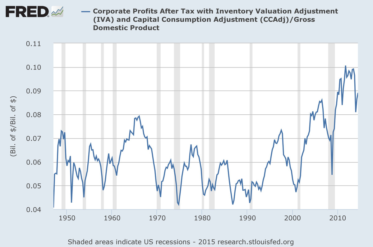 Corporate profits as a share of GDP has been rising.
