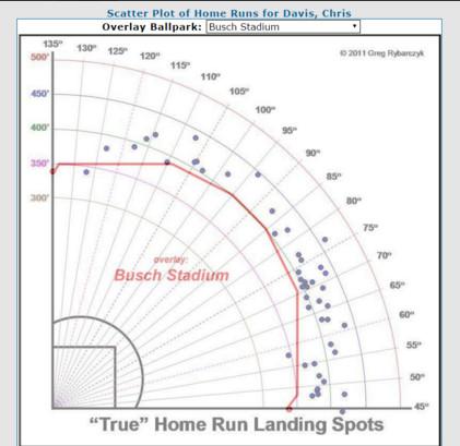 Chris Davis Home Runs Busch