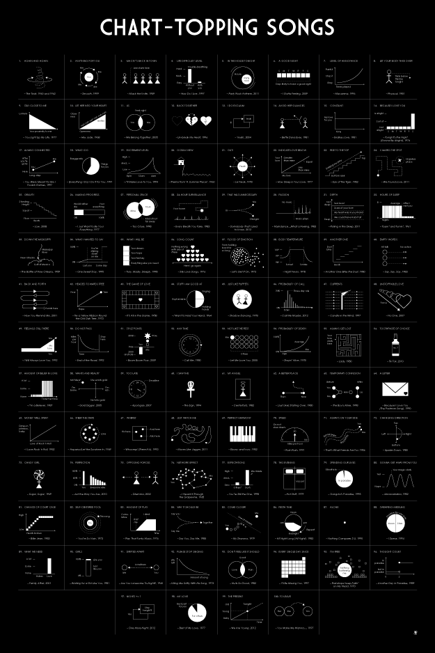 charts of songs